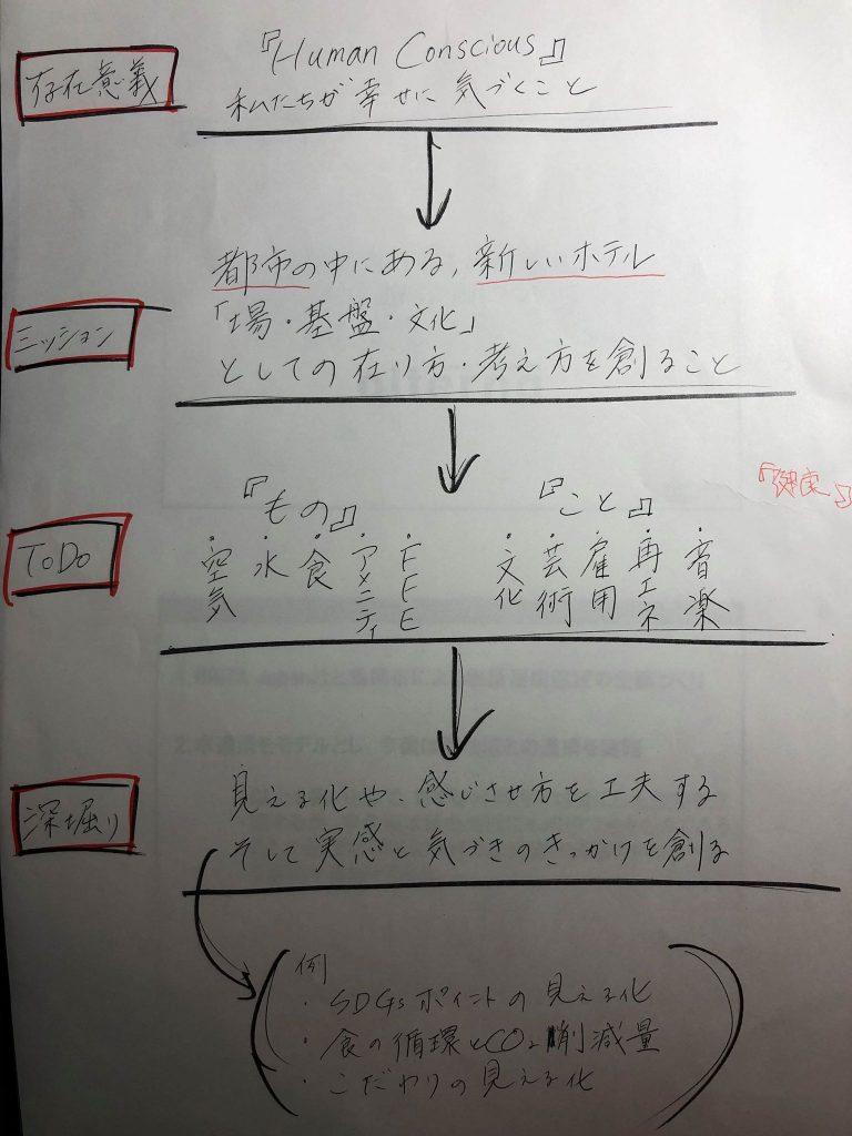 【二枝 徳英チーム】第3回メンタリング